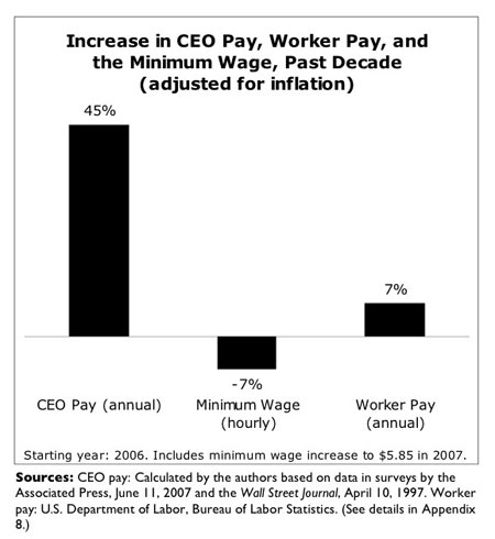 ceo pay increase