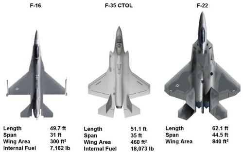 F-16, F-35, F-22 comparison
