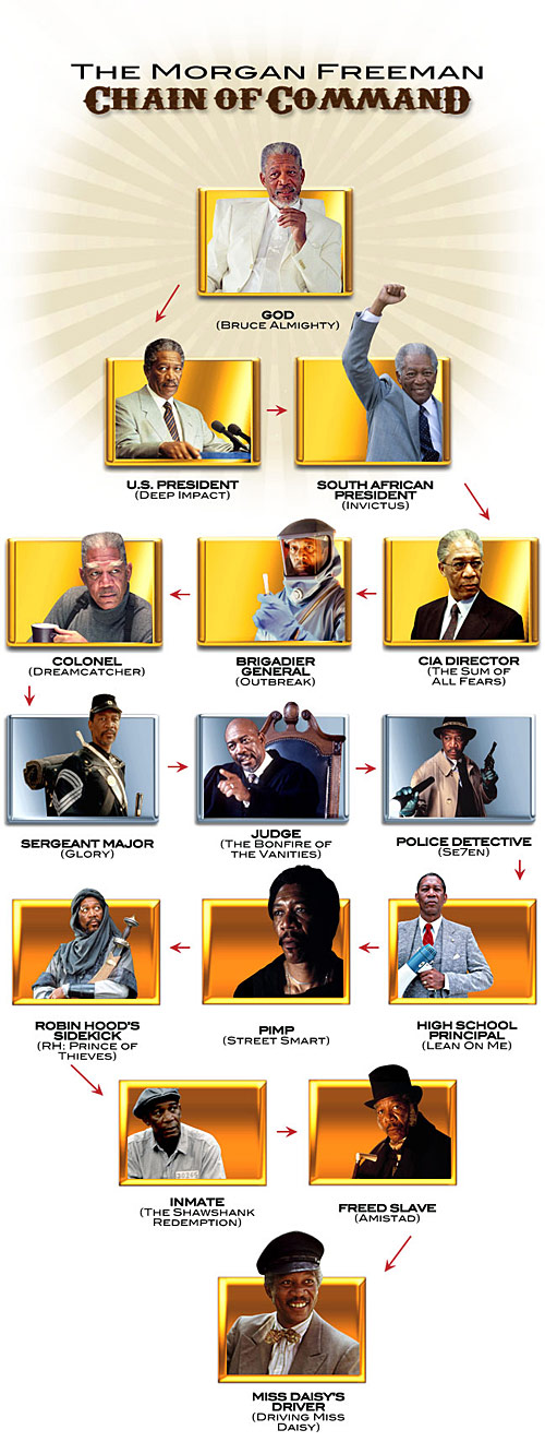 morgan freeman chain of command